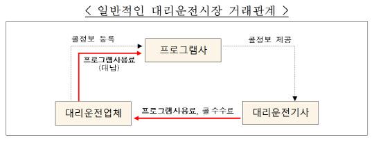 `우리 제품만 사용하세요`…공정위, 전북 1위 대리운전 배차프로그램 업체 제재